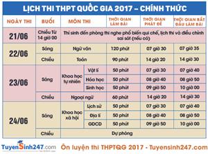 Đầy đủ tất cả các thông tin cần biết để làm hồ sơ thi THPT Quốc gia 2017
